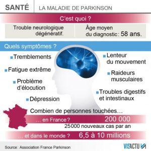 schéma explicatif cerveau maladie de parkinson