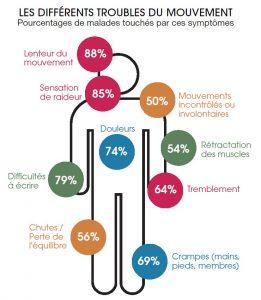 symptomes-et-pourcentages